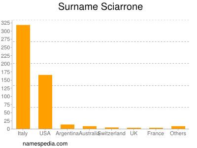Surname Sciarrone