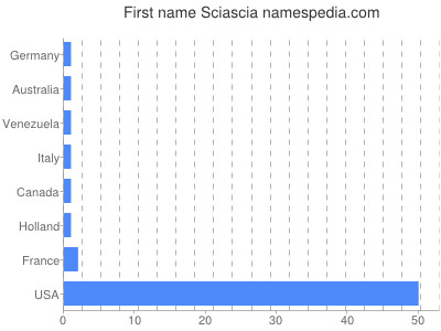 Given name Sciascia