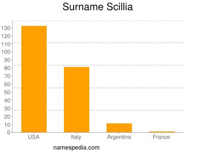 Surname Scillia