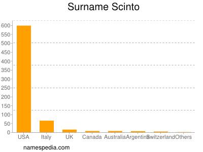 Surname Scinto
