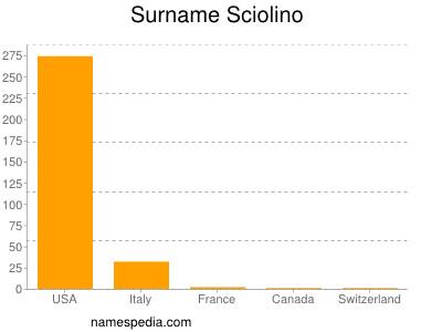 Surname Sciolino