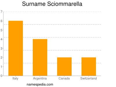 Surname Sciommarella