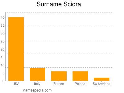 Surname Sciora