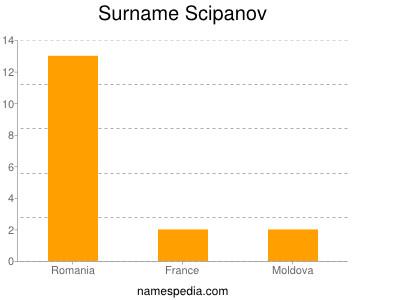 Surname Scipanov