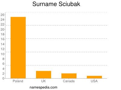 Surname Sciubak