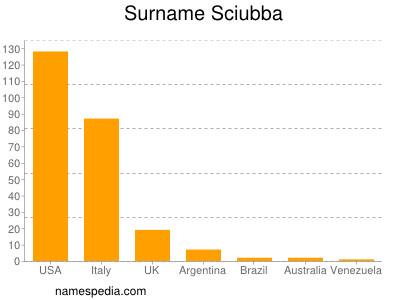 Surname Sciubba