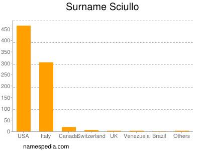 Surname Sciullo