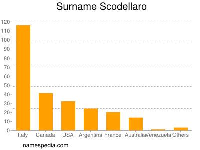 Surname Scodellaro