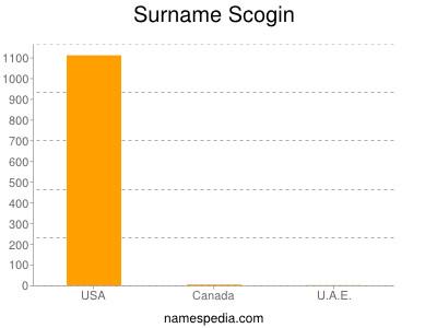 Surname Scogin