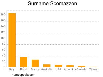 Surname Scomazzon