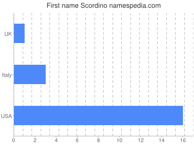 Given name Scordino