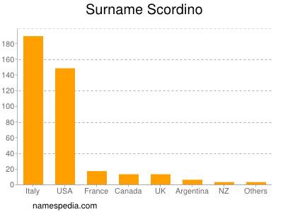 Surname Scordino