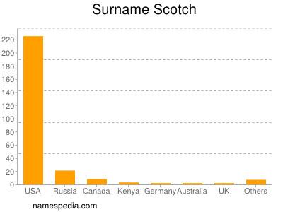 Surname Scotch