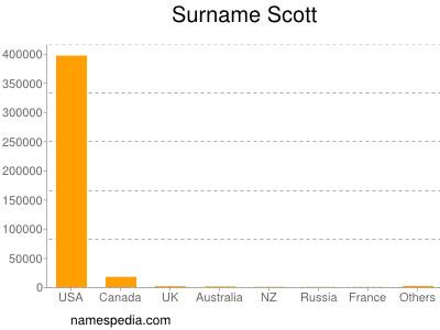 Surname Scott