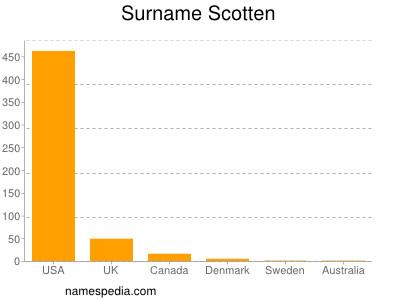 Surname Scotten