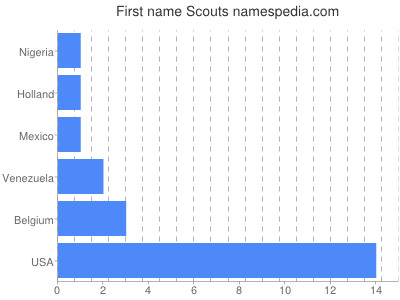 Given name Scouts