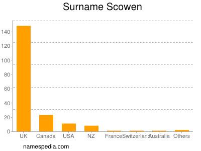 Surname Scowen