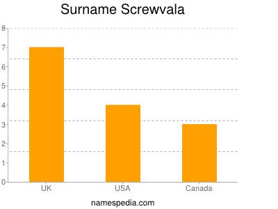 Surname Screwvala