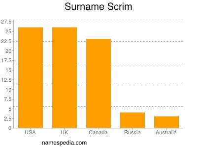 Surname Scrim