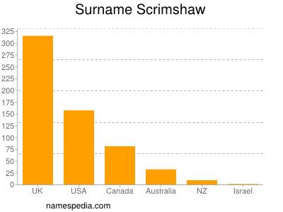 Surname Scrimshaw