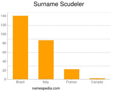 Surname Scudeler