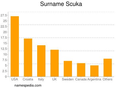 Surname Scuka