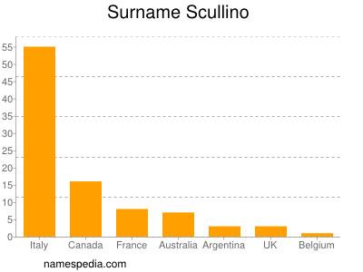 Surname Scullino