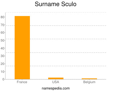 Surname Sculo