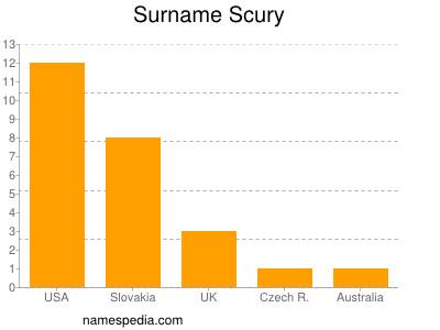 Surname Scury