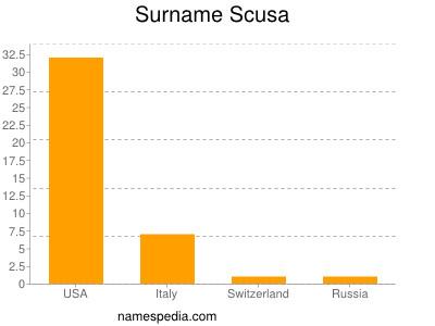 Surname Scusa