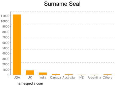 Surname Seal