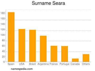Surname Seara