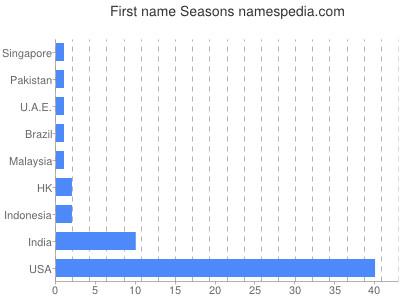 Given name Seasons