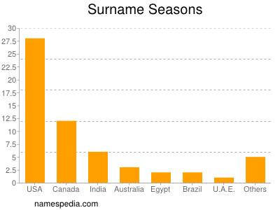 Surname Seasons