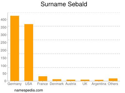 Surname Sebald