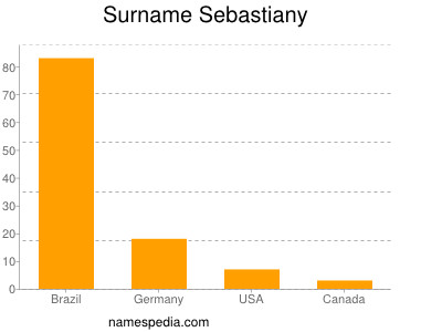 Surname Sebastiany