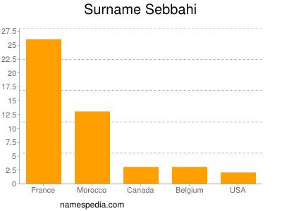 Surname Sebbahi