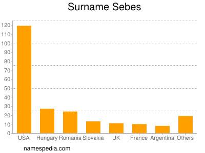 Surname Sebes