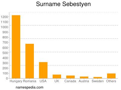 Surname Sebestyen