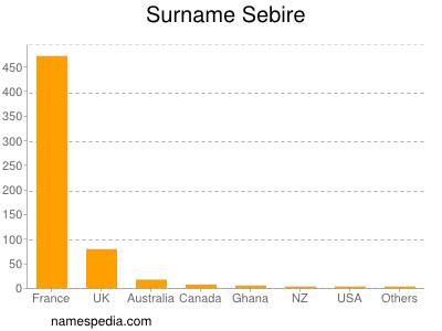 Surname Sebire