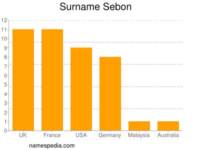 Surname Sebon