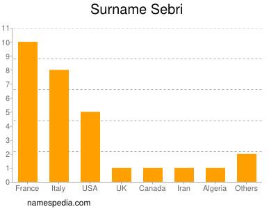 Surname Sebri