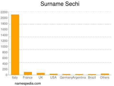 Surname Sechi