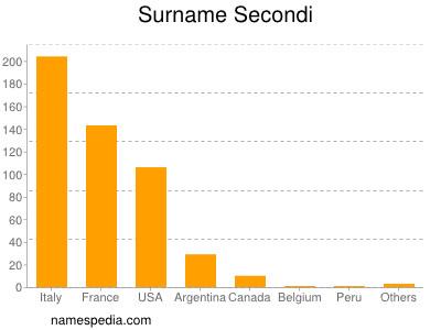 Surname Secondi