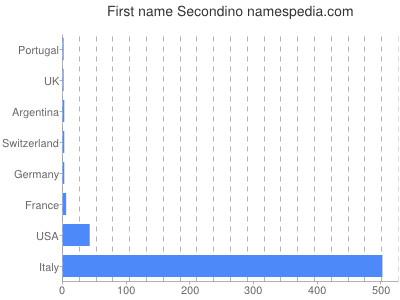 Given name Secondino