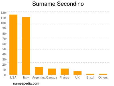 Surname Secondino