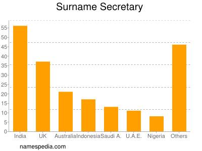 Surname Secretary