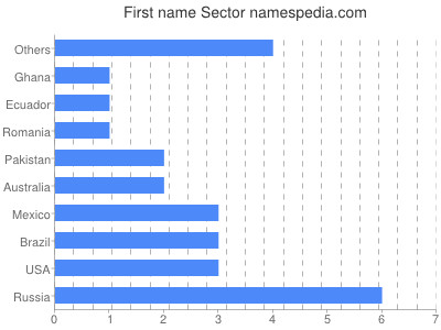 Given name Sector
