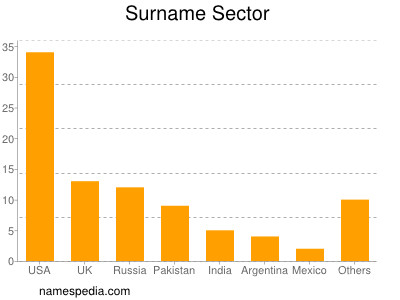 Surname Sector