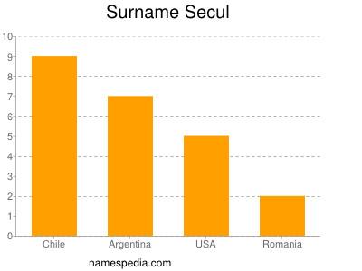 Surname Secul